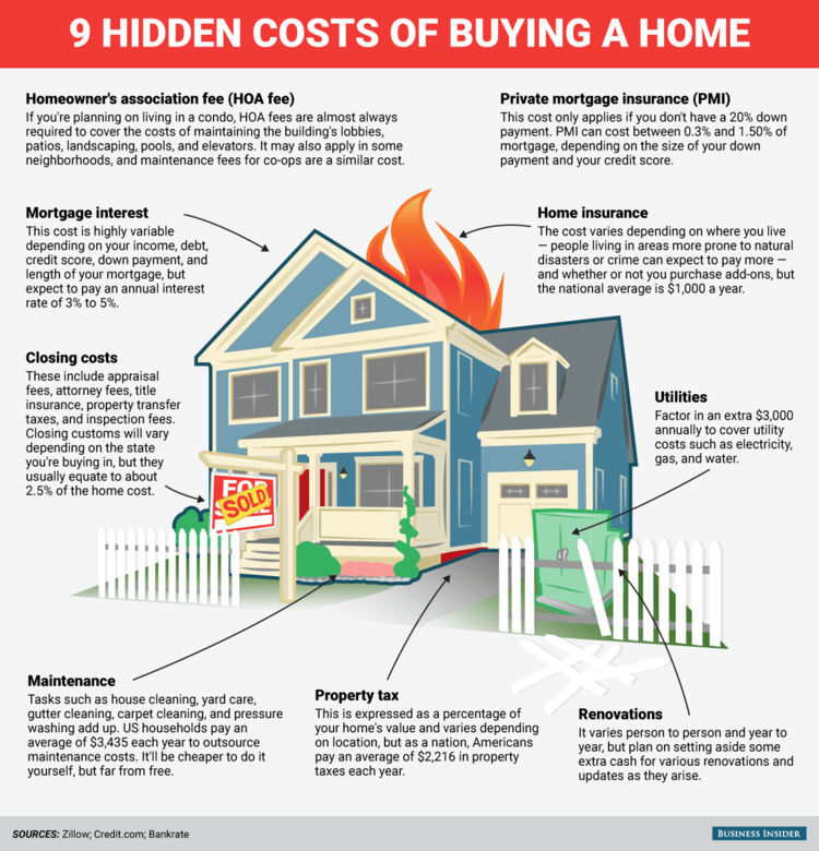 The Costs of Buying a House